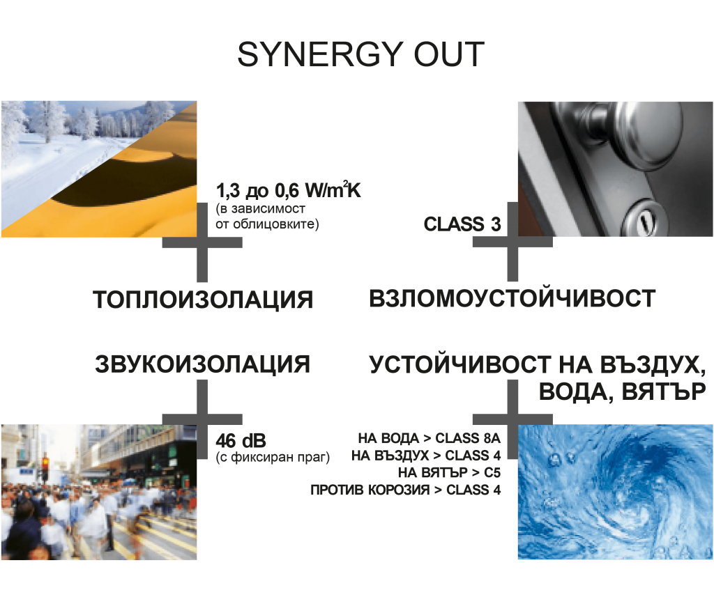 Synergi OUT
